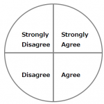 illustration of an opinion wheel featuring sections from agree strongly to strongly disagree
