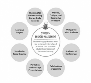 Student-engaged assessment process diagram