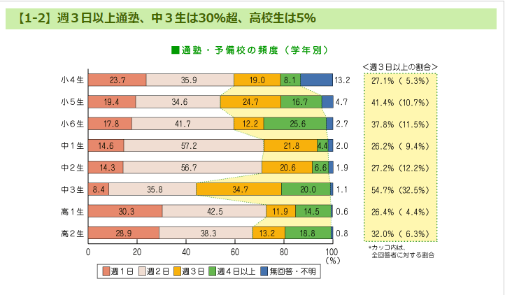graph showing percentages of jr and sr high kids who go to juku